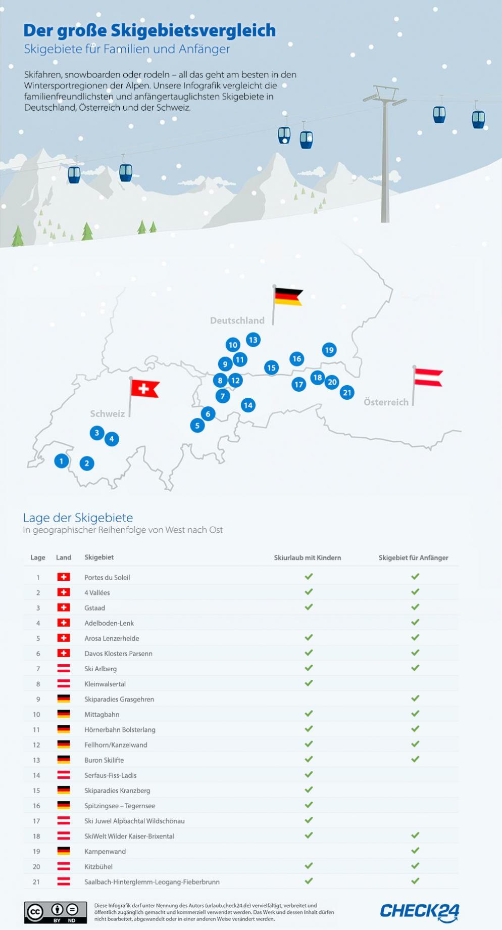 Die Besten Skigebiete Für Anfänger Familien Im Vergleich Check24 Reisewelt